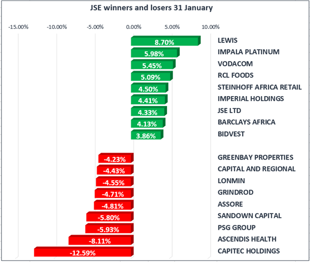 JSE closes mostly unchanged | Fin24
