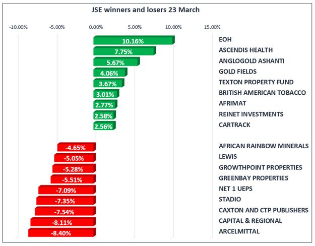 JSE slides ahead of ratings decision
